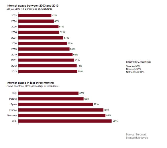 Europe internet usage